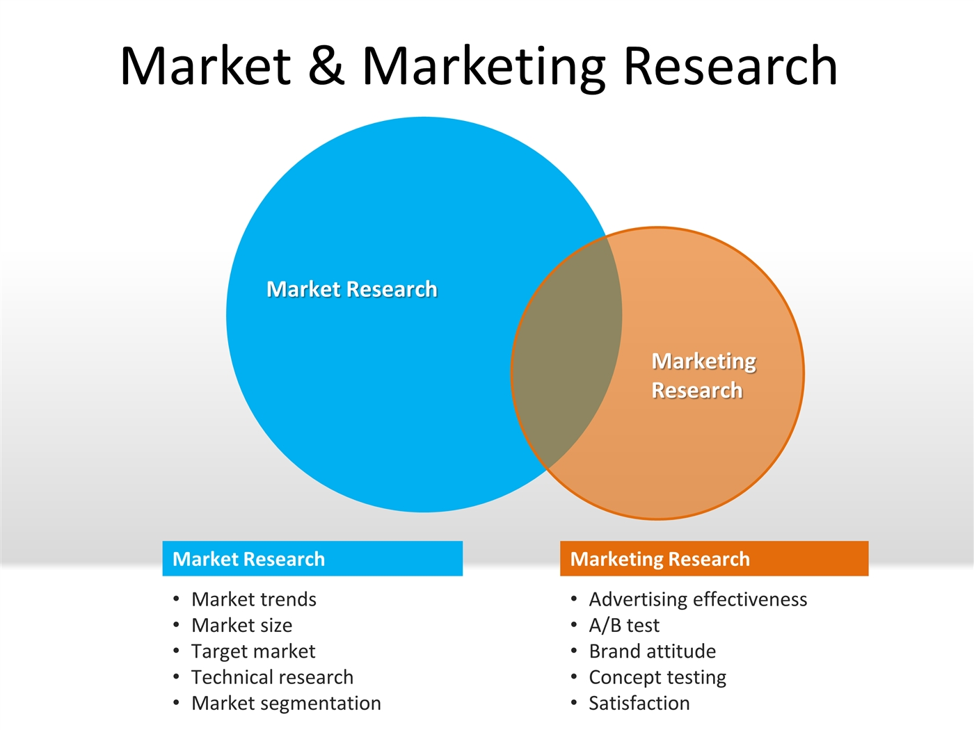 Marketing Market Research Powerpoint Template Powerpoint
