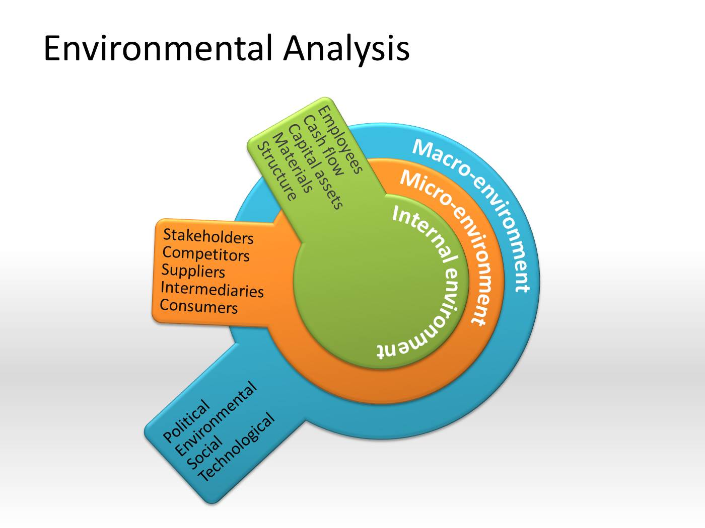 Environmental analysis powerpoint template powerpoint presentation ppt toneelgroepblik Gallery