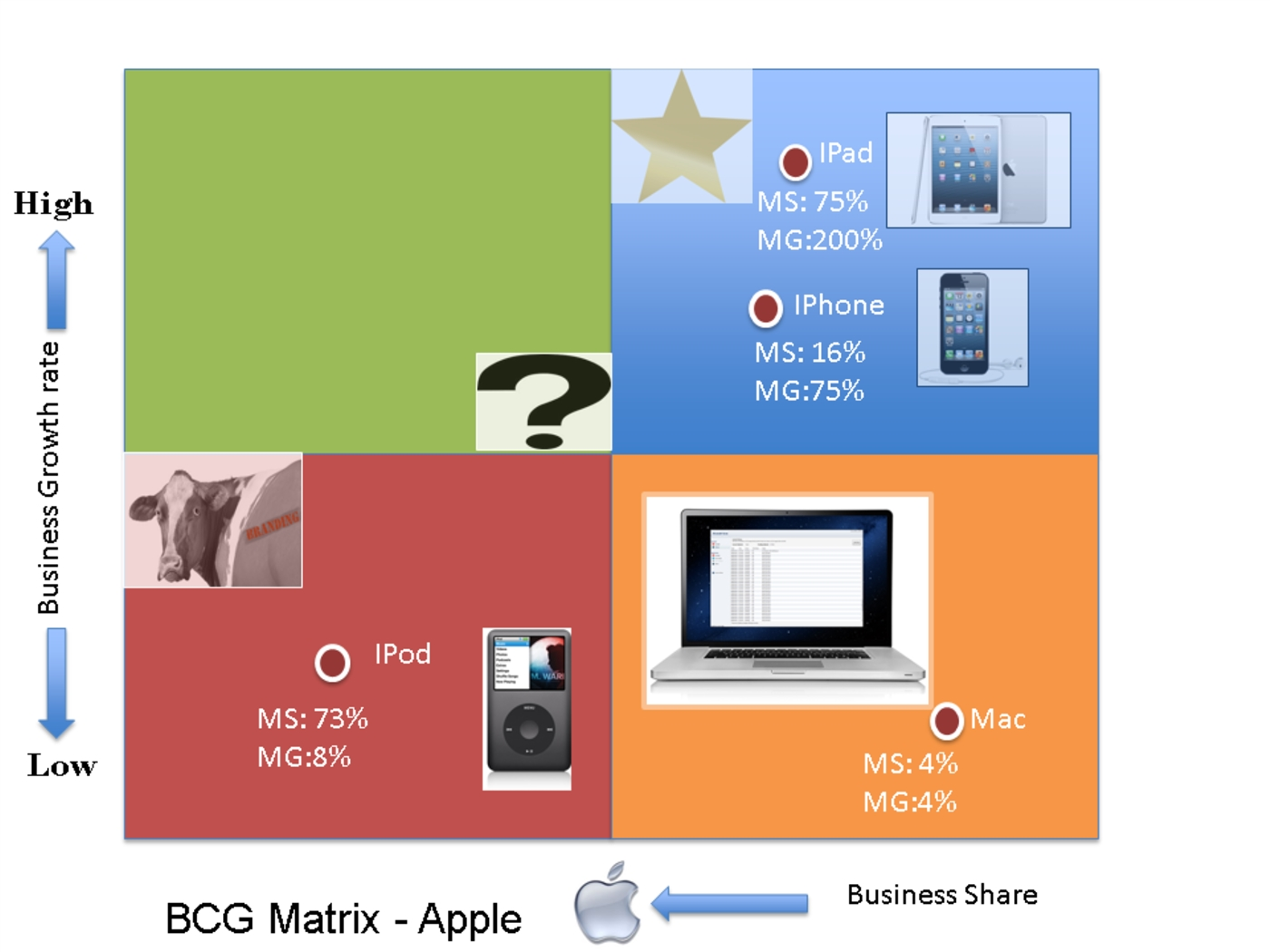 "analysis samsung bcg matrix 131 problem statement this report seeks to address the following requirement: ""to study about the products bcg matrix analysis followed by the lg electronics company 132 purpose of the report the objective of the report is- ""to acquire the practical knowledge of bcg matrix analysis followed by the lg electronics company."