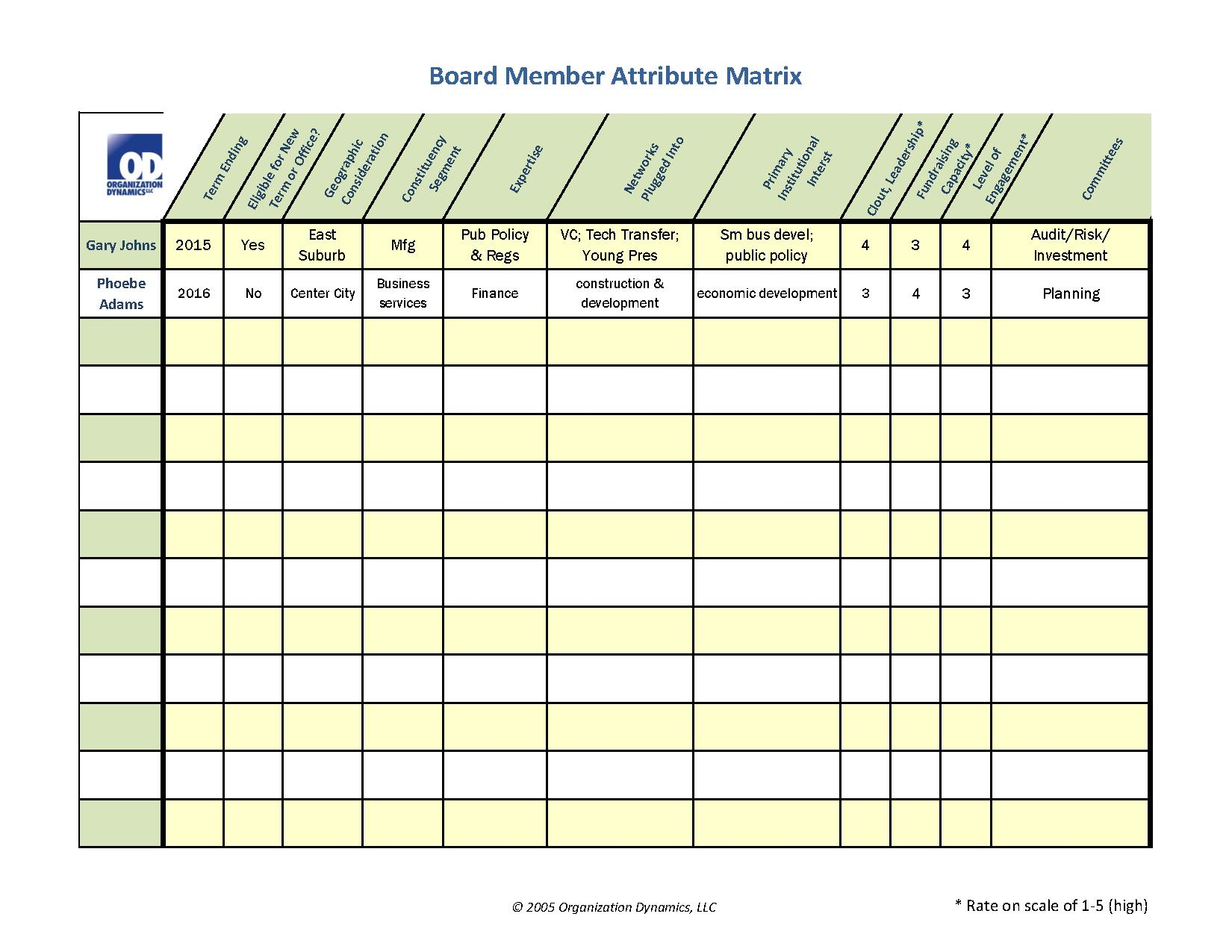 Board matrix powerpoint presentation ppt for Service matrix template