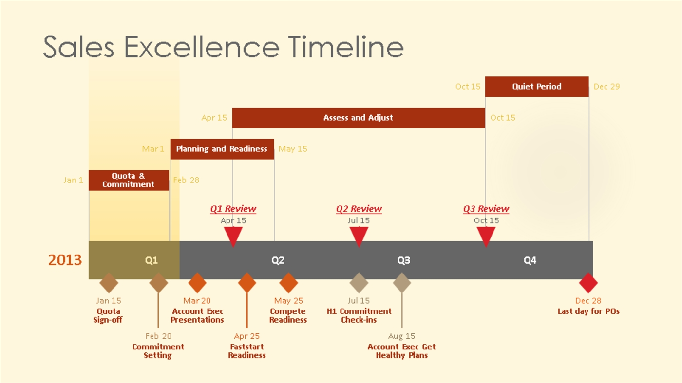 timeline examples in powerpoint