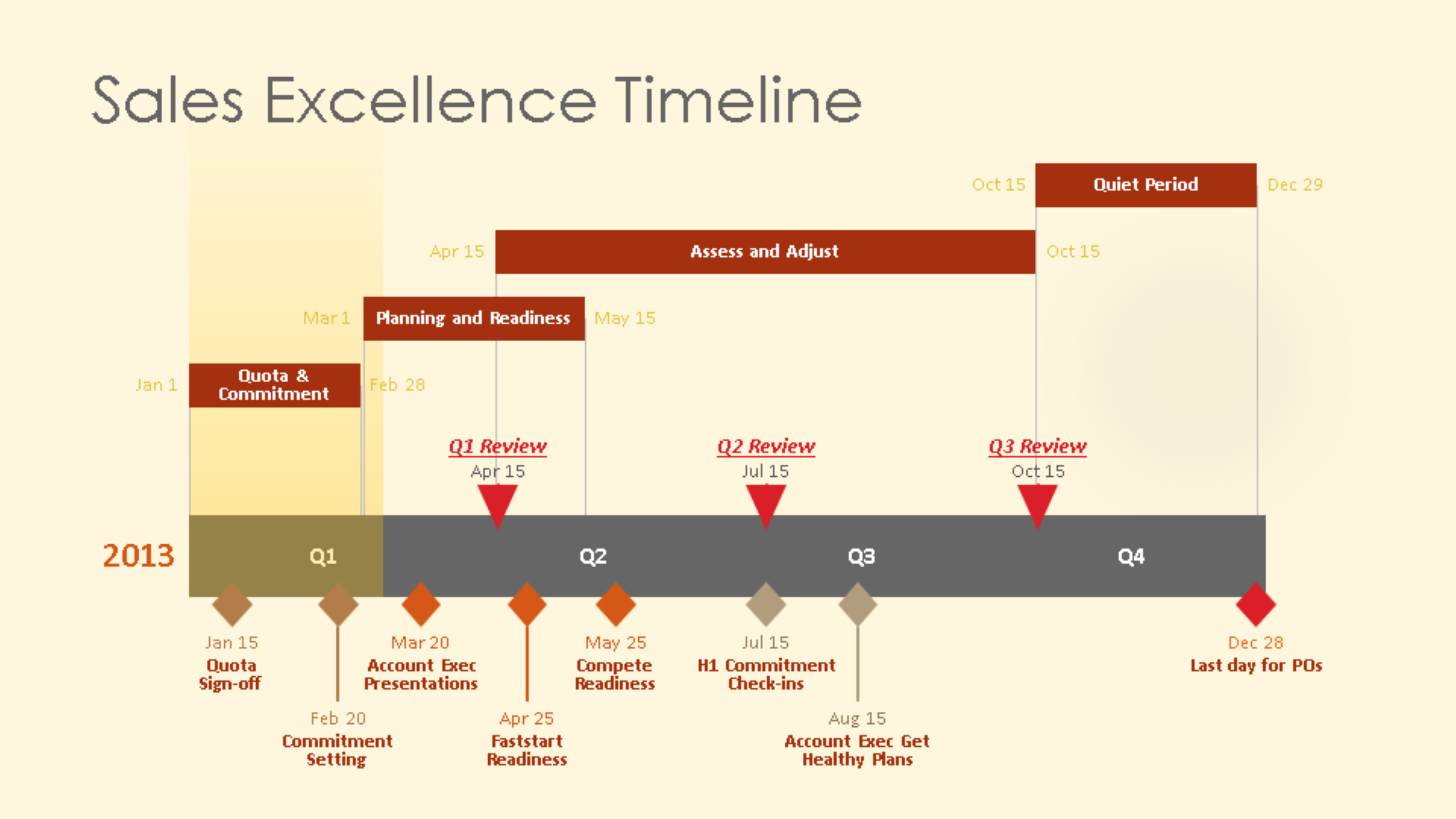 Timeline Examples PowerPoint PowerPoint Presentation PPT
